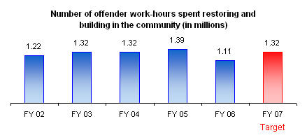 community services over imprisonment for minor non violent crimes Provides a twenty-four-hour support line for people to report non-urgent crime and incidents over the telephone once a report is completed, the information is immediately available to local police and if a police response is required, pal will arrange for police officers to attend the service can assist in the following areas: breaking and entering.